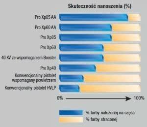 Porównanie skuteczności nanoszenia pistoletów elektrostatycznych