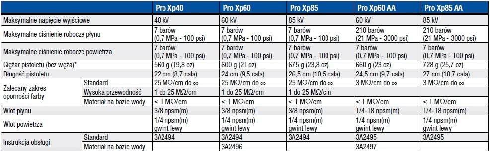 Wysokociśnieniowe pistolety elektrostatyczne Pro Xp AA
