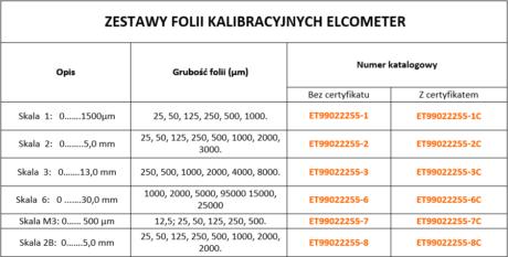 Tabela folii kalibracyjnych Elcometer