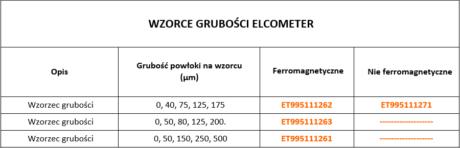 Tabela wzorców grubości Elcometer