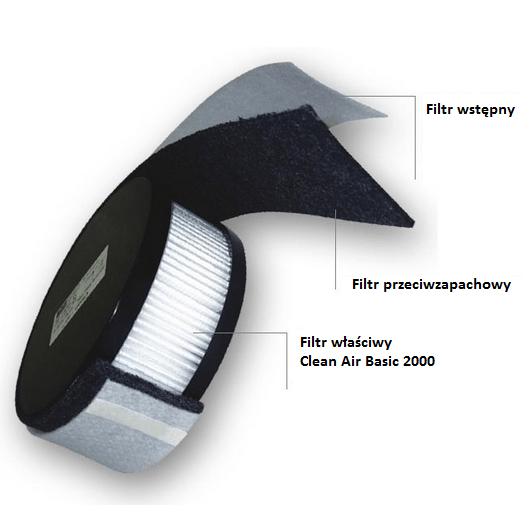Wkład filtrujący do aparatu Clean Air Basic 2000