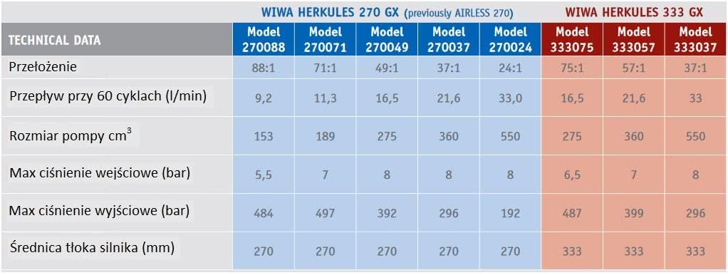wykaz modeli Wiwa Hercules 333 GX